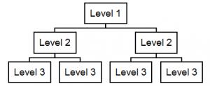 hierarchie-in-drei-ebenen